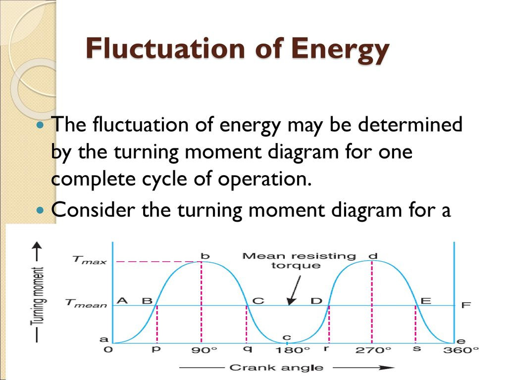 Turning Moment Diagram Ppt Download Engine Cylinder Fluctuation Of Energy The May Be Determined By For