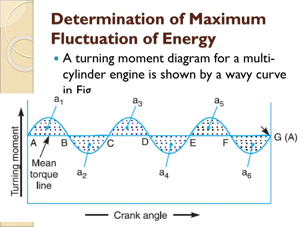 Turning Moment Diagram Ppt Download Engine Cylinder 15 Determination