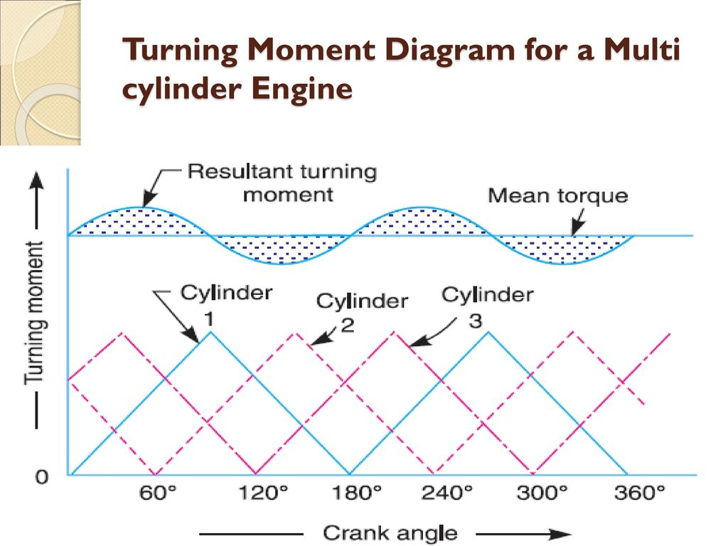 Turning Moment Diagram - ppt download