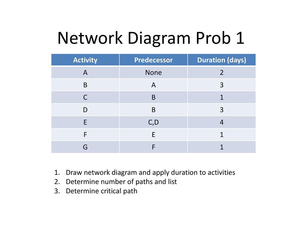 Network Diagram Prob 1 Activity Predecessor Duration (days
