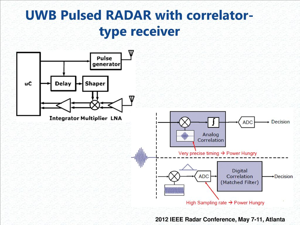 Rf And Digital Components For Highly Integrated Low Power Radar Speaker Protection Circuit 2pcb Schematic Delay 25 Uwb Pulsed With Correlator Type Receiver