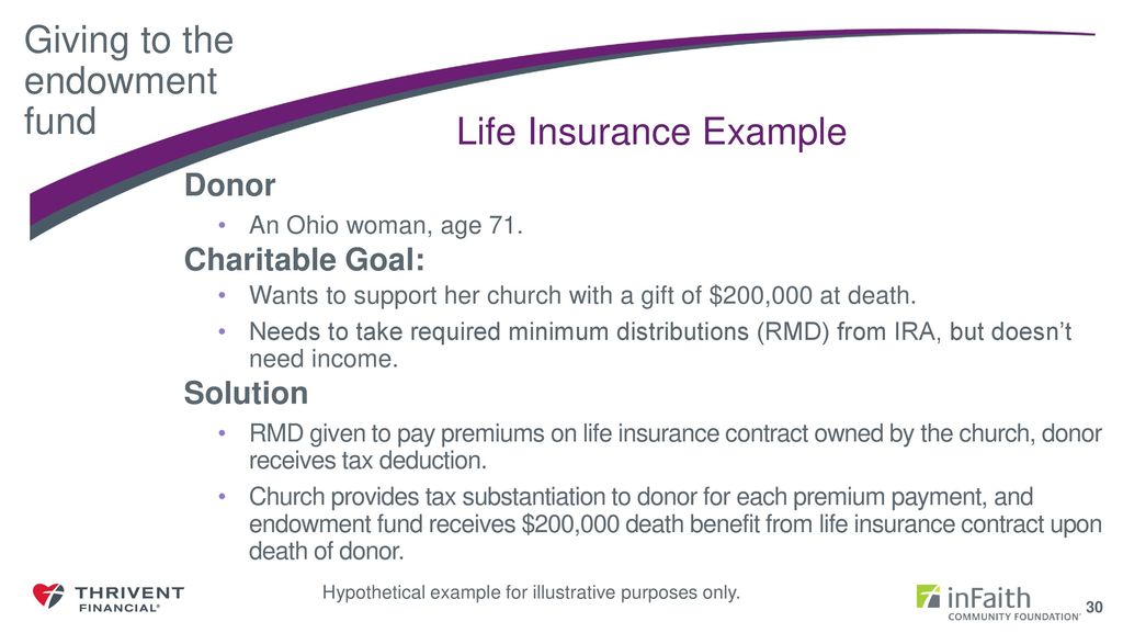 31 Charitable Gift Annuity Example