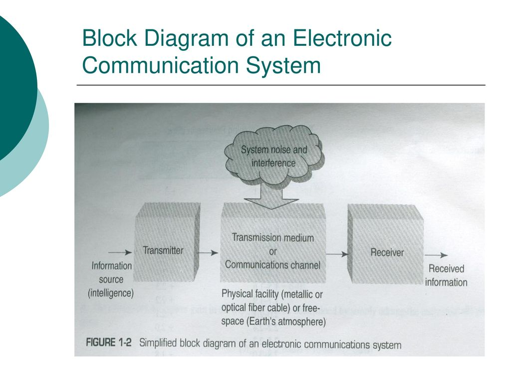 Principles Of Communication Systems Ppt Download Electronic Block Diagram 7