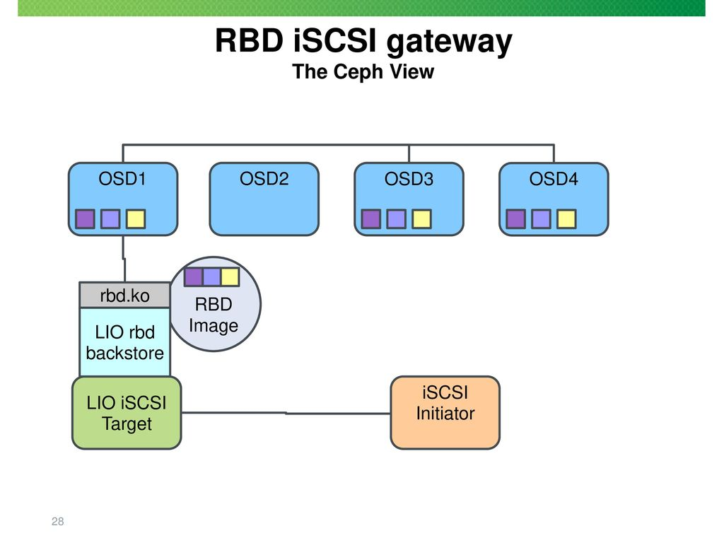 Section 5 Using iSCSI with lrbd - ppt download
