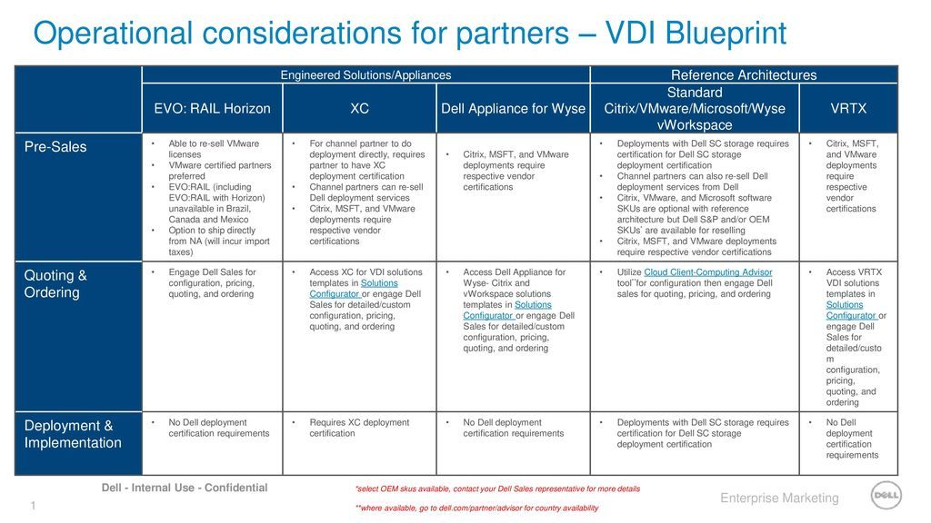 Operational considerations for partners – VDI Blueprint - ppt download