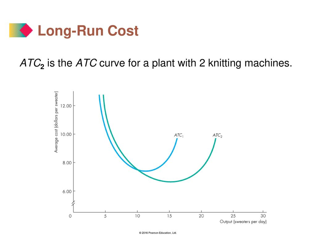 long run cost curves are u shaped because