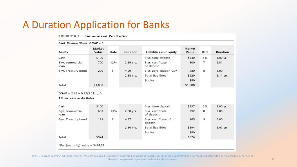 Chapter 10 Funding The Bank Ppt Download