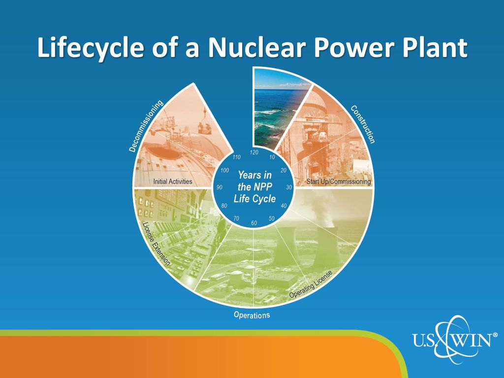 Decommissioning Issues Ppt Download Nuclear Power Plant Diagram Pictures Lifecycle Of A 10
