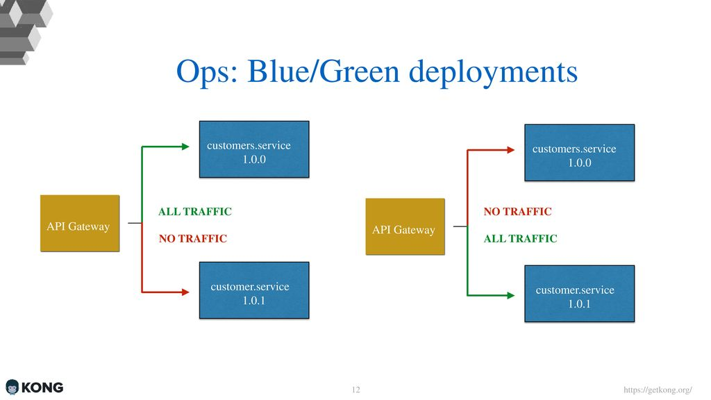 Microservices & API Gateways Marco Palladino  - ppt download