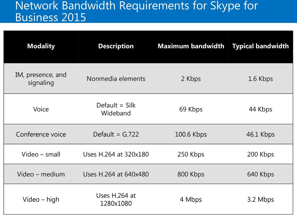 Network Bandwidth Requirements for Skype for Business 2015