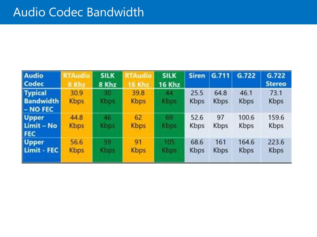20335B Audio Codec Bandwidth 05: Usage and Traffic Modeling