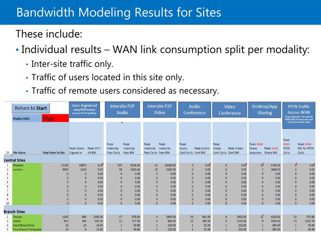 Bandwidth Modeling Results for Sites