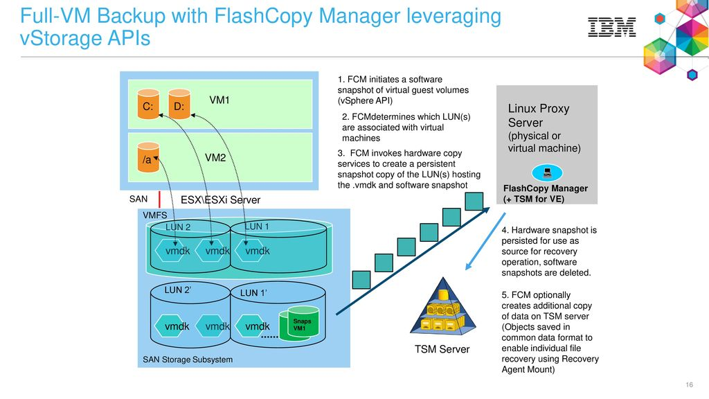 FlashCopy for VMware Overview - ppt download