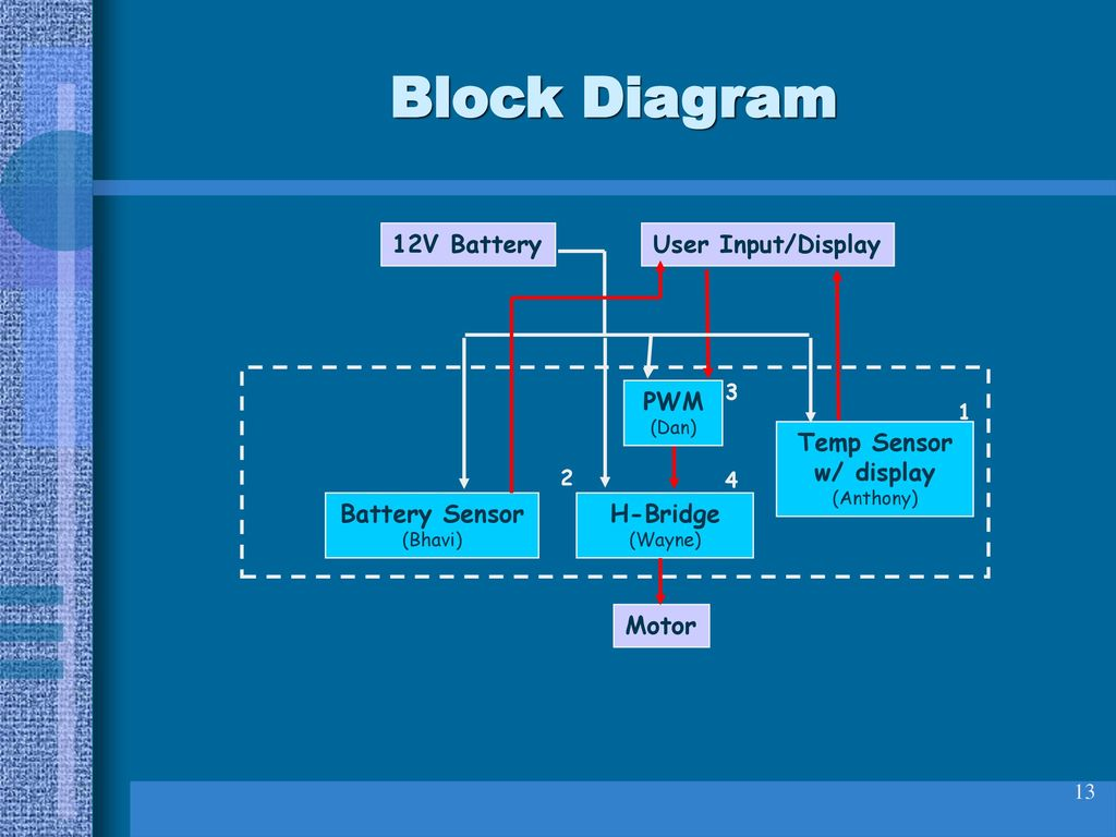 Team 2 Project Dc Servo Motor Controller Applied To A Trolling H Bridge Block Diagram 13