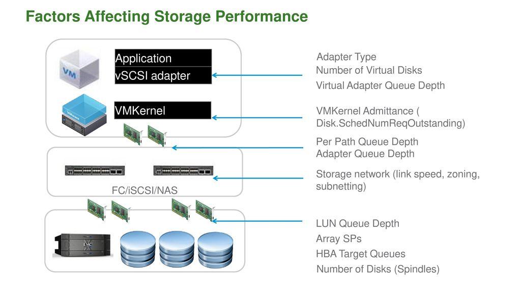 Successfully Virtualizing SQL Server on vSphere - ppt download