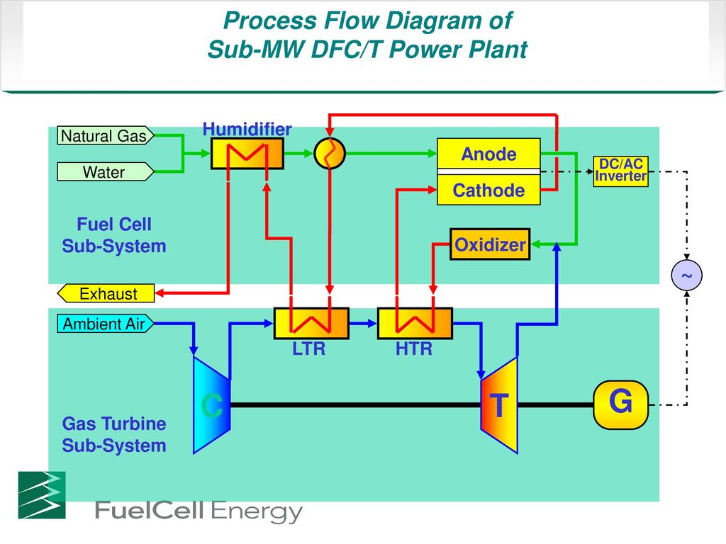 Natural Gas Power Plant Diagram Wiring Schematic Line Pictures Process Flow Of Sub Mw Dfc T