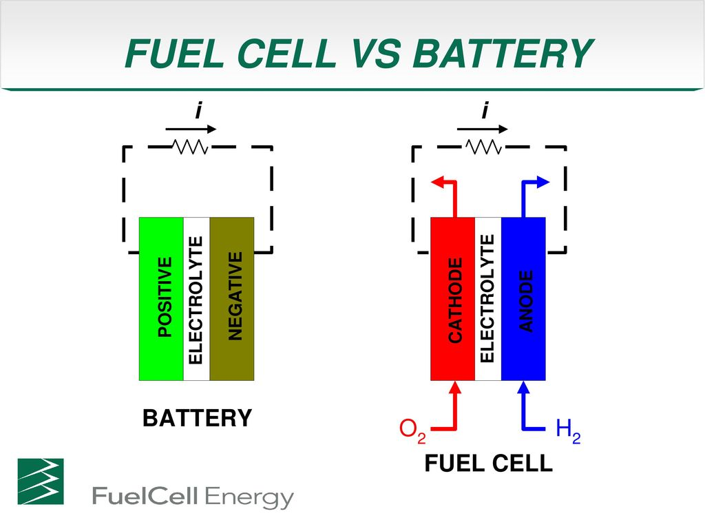 Fuel Cell Primer Presented To Ridgefield High School December 15 Fuelcell Battery Tester Schematic 8 Vs