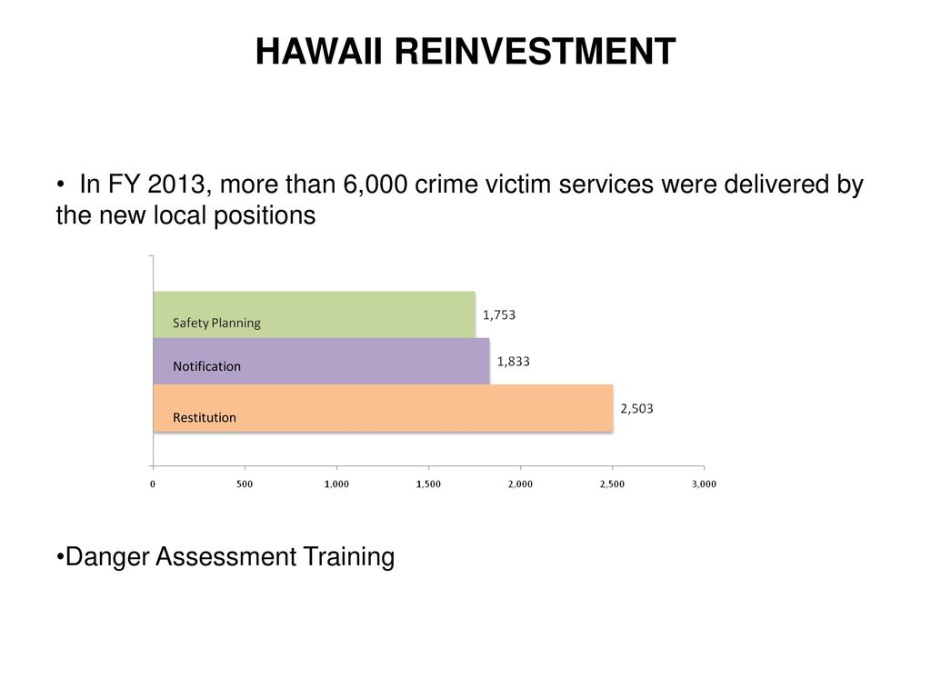 JUSTICE REINVESTMENT & CRIME VICTIMS - ppt download
