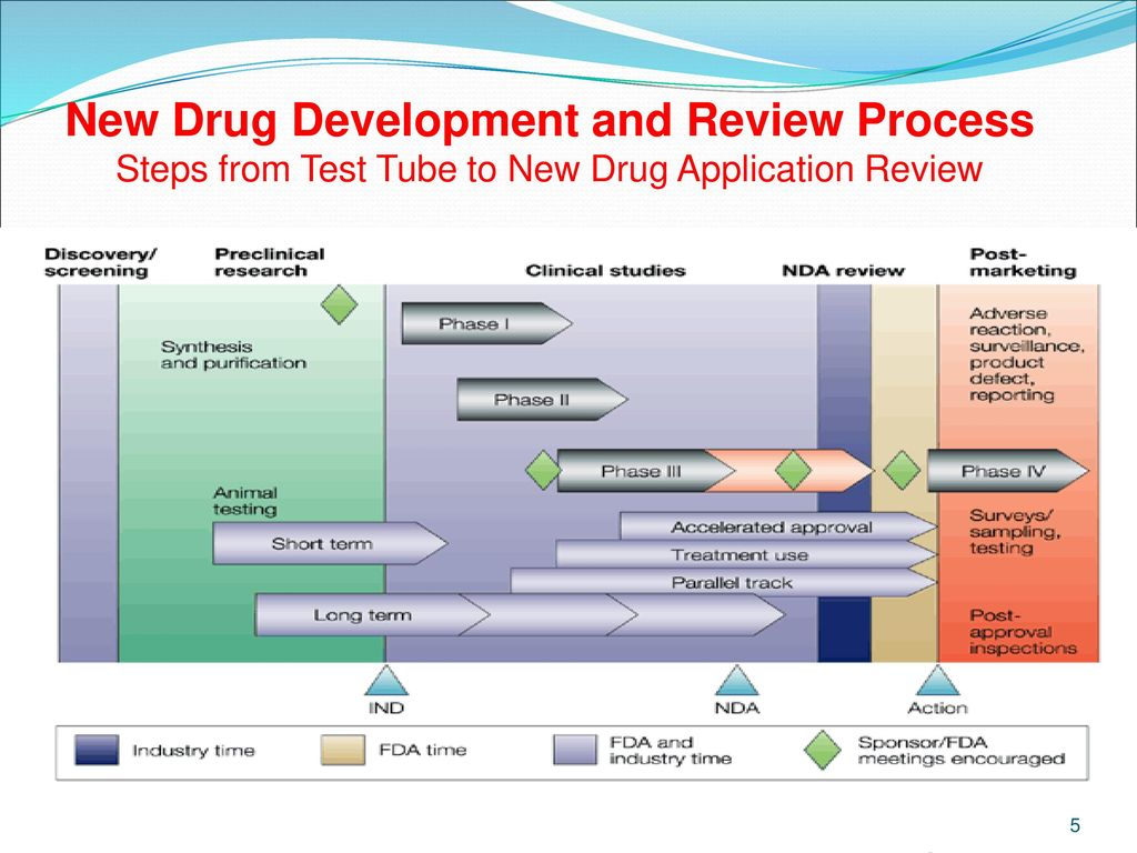 New Drug Application(NDA) Vs Abbreviated new drug