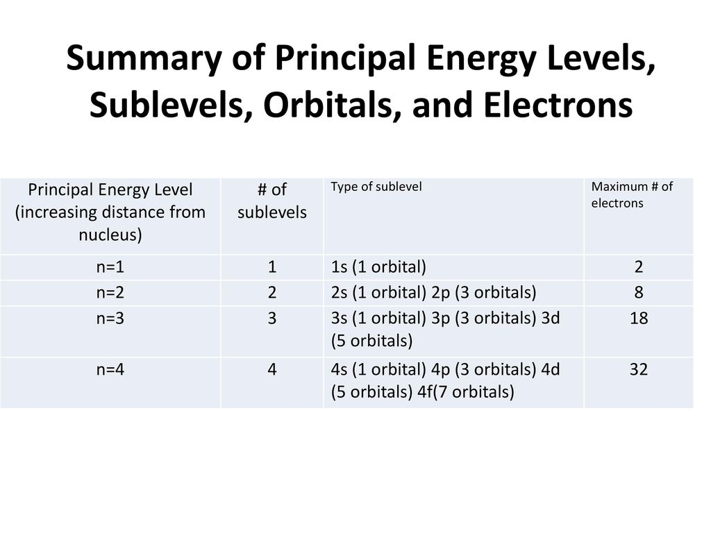 Principle Energy Level Topsimages