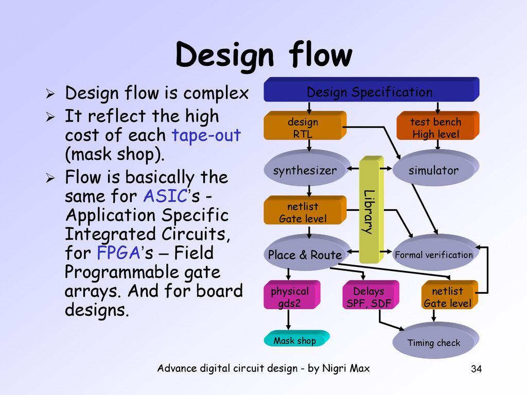 Advance Digital Circuit Design By Nigri Max Ppt Download Designing Circuits
