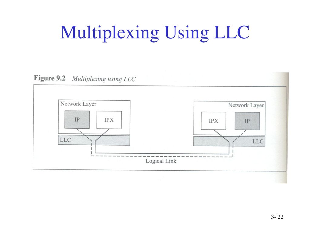 Physical Link Layer Ppt Download Block Diagram Of N1 Multiplexer 22 Multiplexing Using Llc