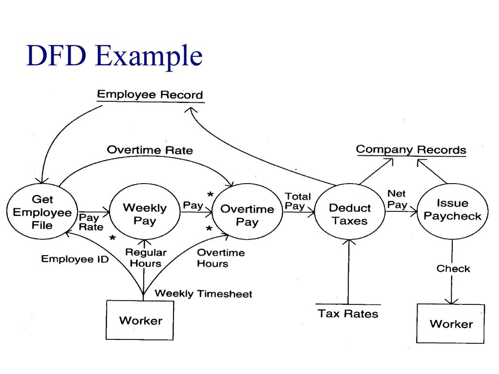 Dfd Example Software Engineering