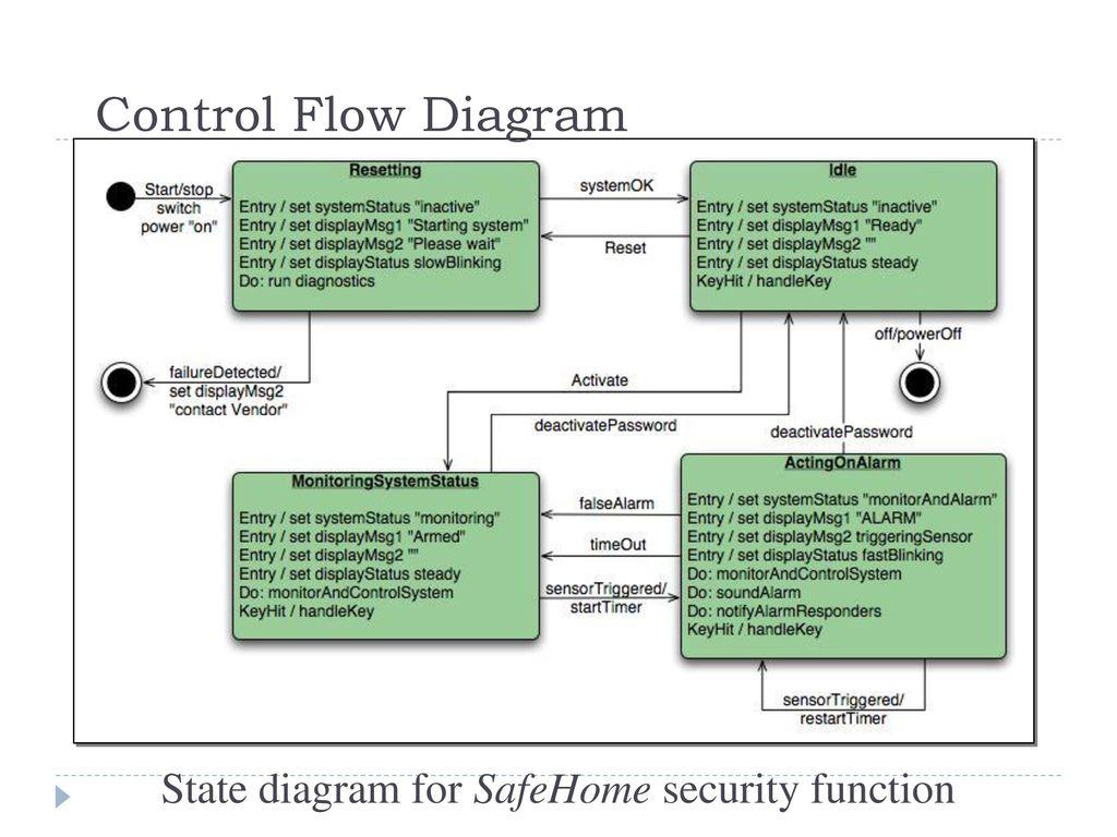 Frisk frugt Elaboration Process Lecture ppt download CV36