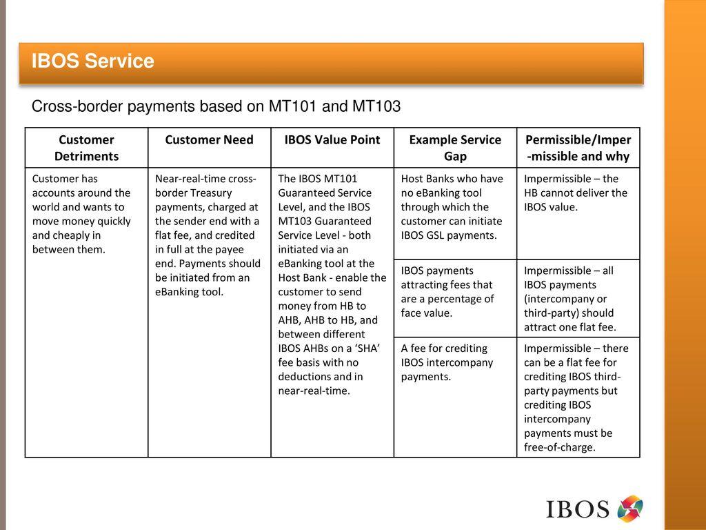 IBOS - Making Cross-border banking easier - ppt download