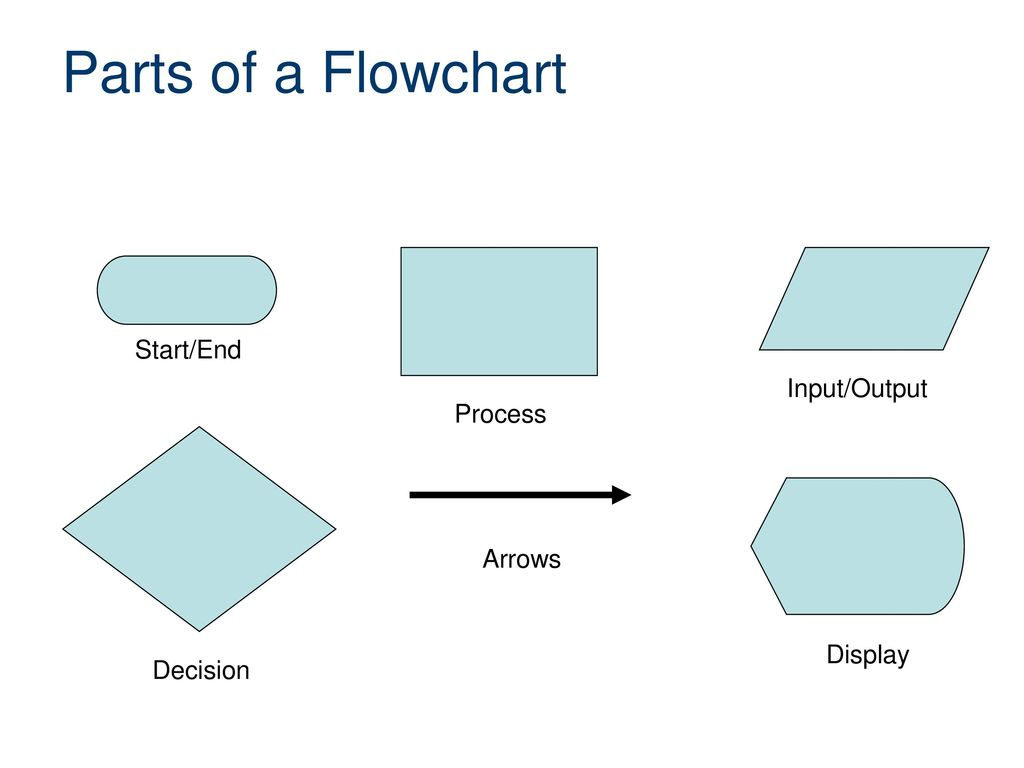 Creating a Flowchart Computer Integrated Manufacturing - ppt download
