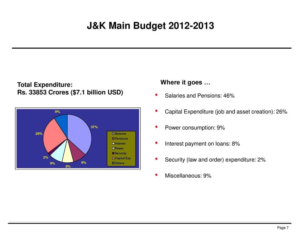 J&K Main Budget Where it goes … Total Expenditure: