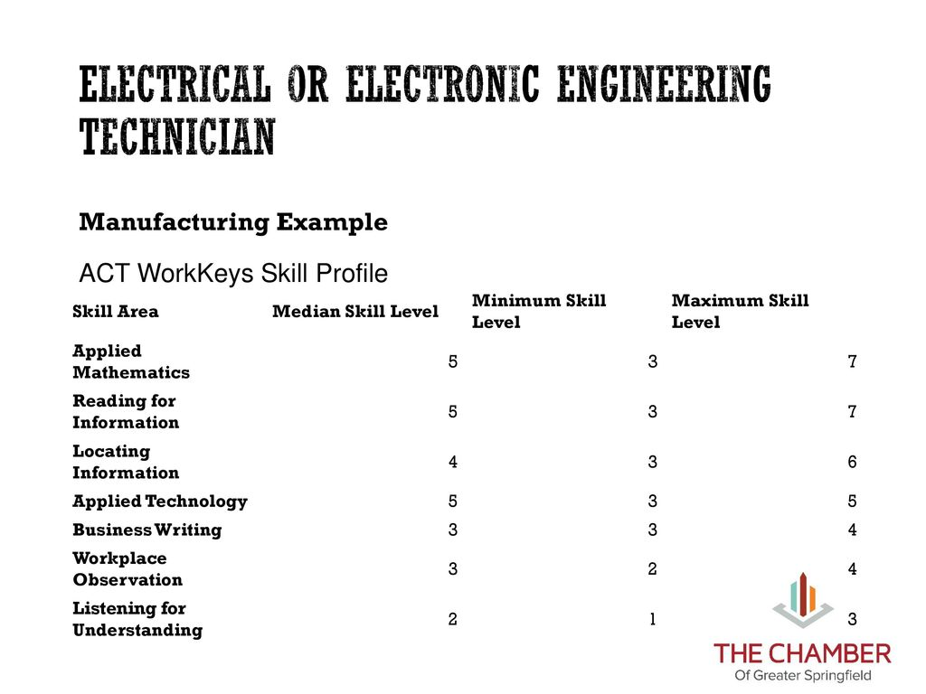 33 Electrical or Electronic Engineering Technician