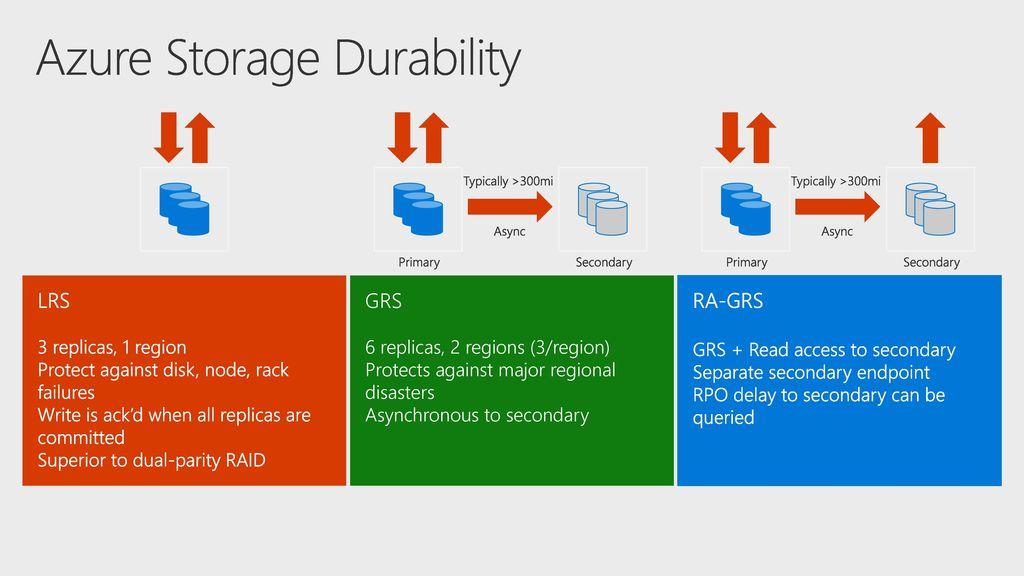 4/16/2018 9:47 AM BRK2256 Azure Blob Storage Scalable, efficient