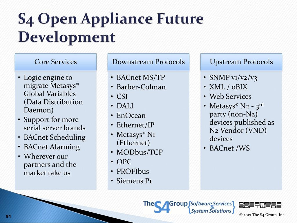 S4 Open Appliances Enhancing and Extending Building Automation ...