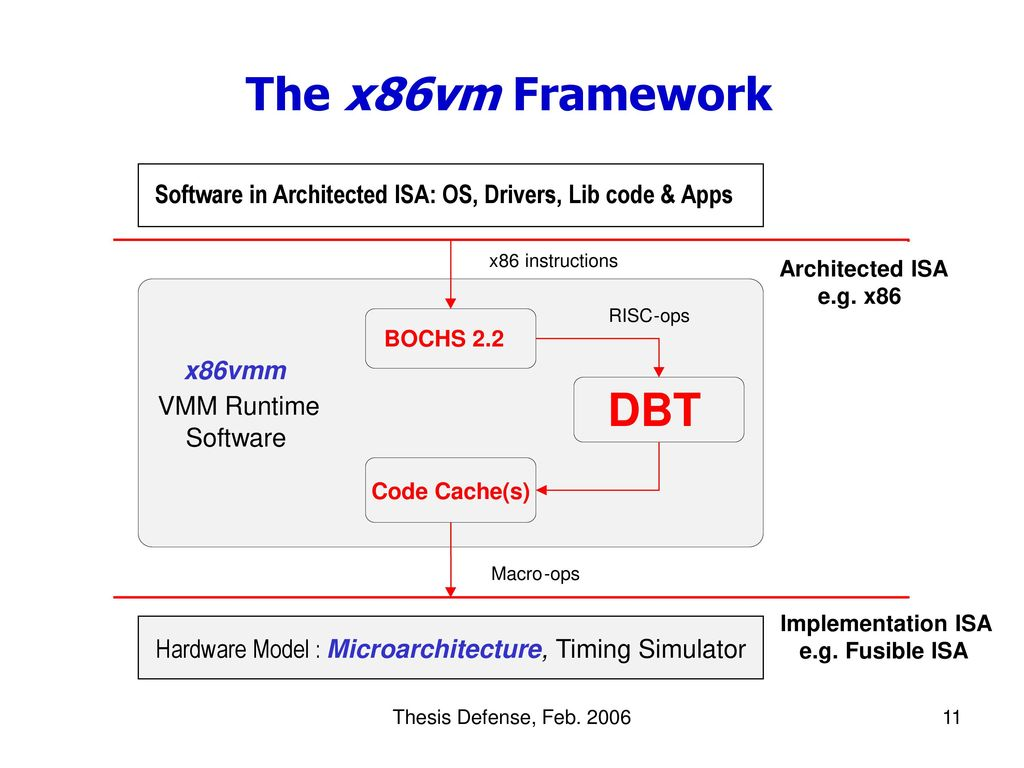 Efficient Binary Translation In Co-Designed Virtual Machines - ppt