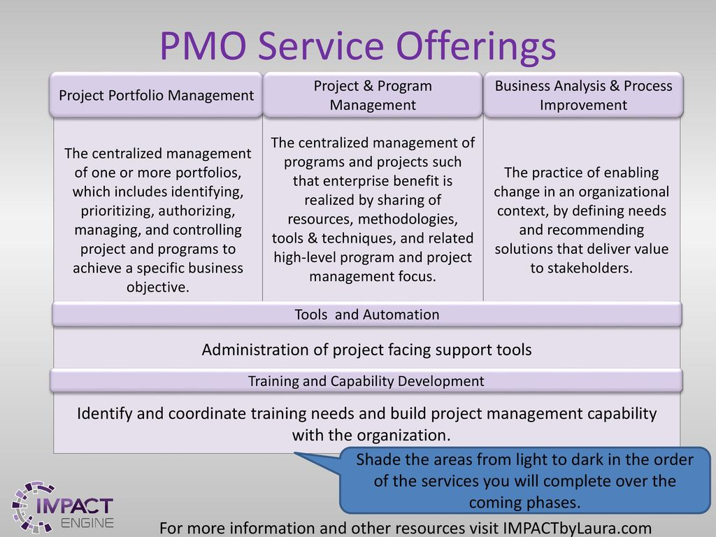 pmo awareness and support presentation