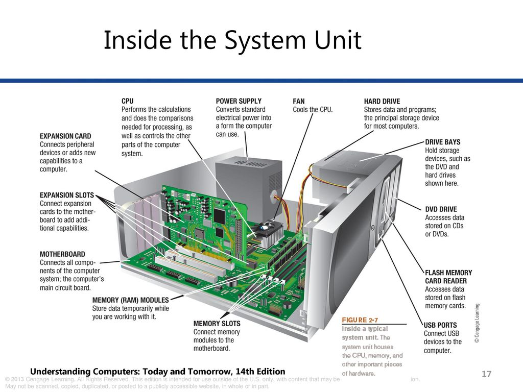 Inside the Computer: Processing and Memory - ppt download on inside a computer poster, inside a computer parts, inside a computer tower, inside a computer ram, inside a computer animation, inside a computer matrix, inside a computer display, inside a laptop, inside a computer with labels, inside a cpu, inside a computer layout, motherboard diagram, inside a pc,