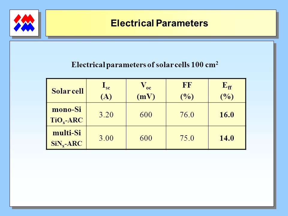 Electrical Parameters Electrical parameters of solar cells 100 cm2