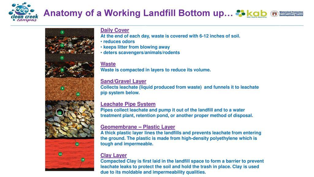 Landfills Ppt Download