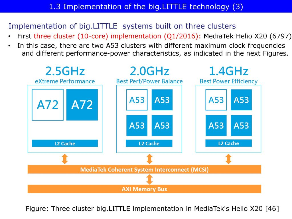 Big LITTLE technology Dezső Sima Vers  2 0 December ppt download
