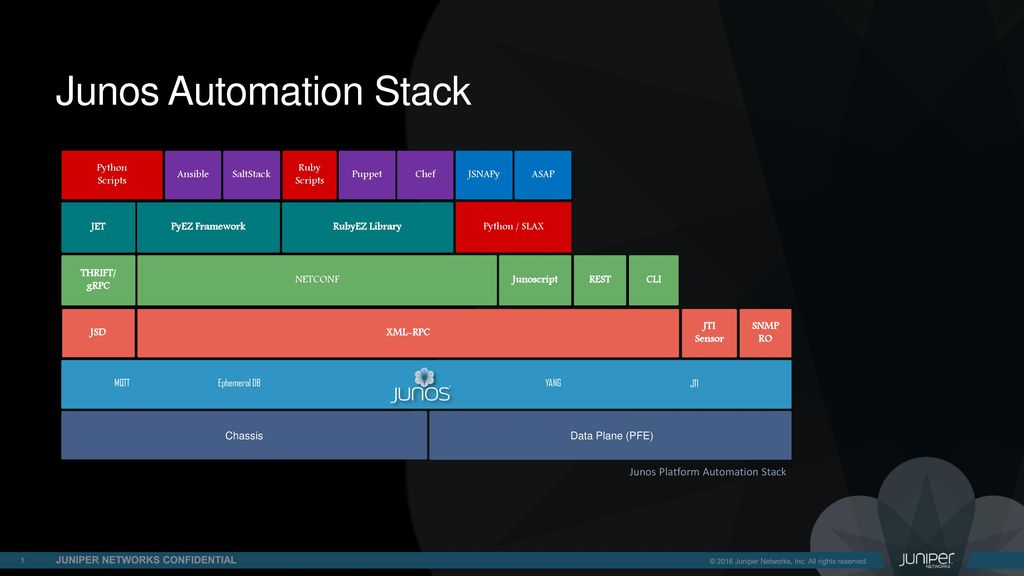 Junos Automation Stack - ppt download