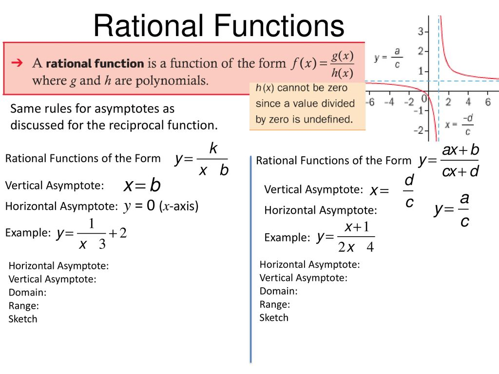 Example Of Reciprocal Function