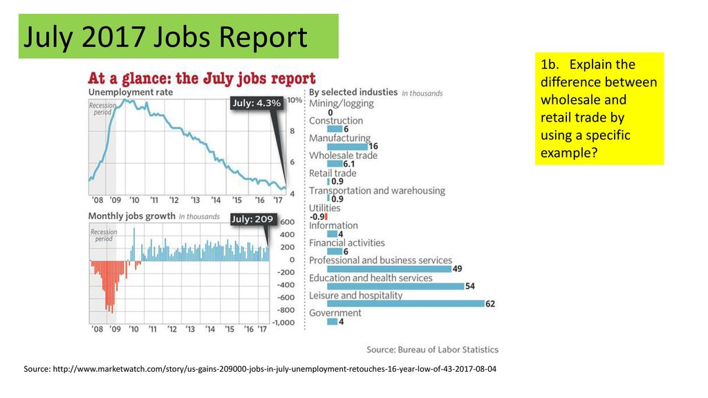 united states labor market august 2017 case study - ppt download