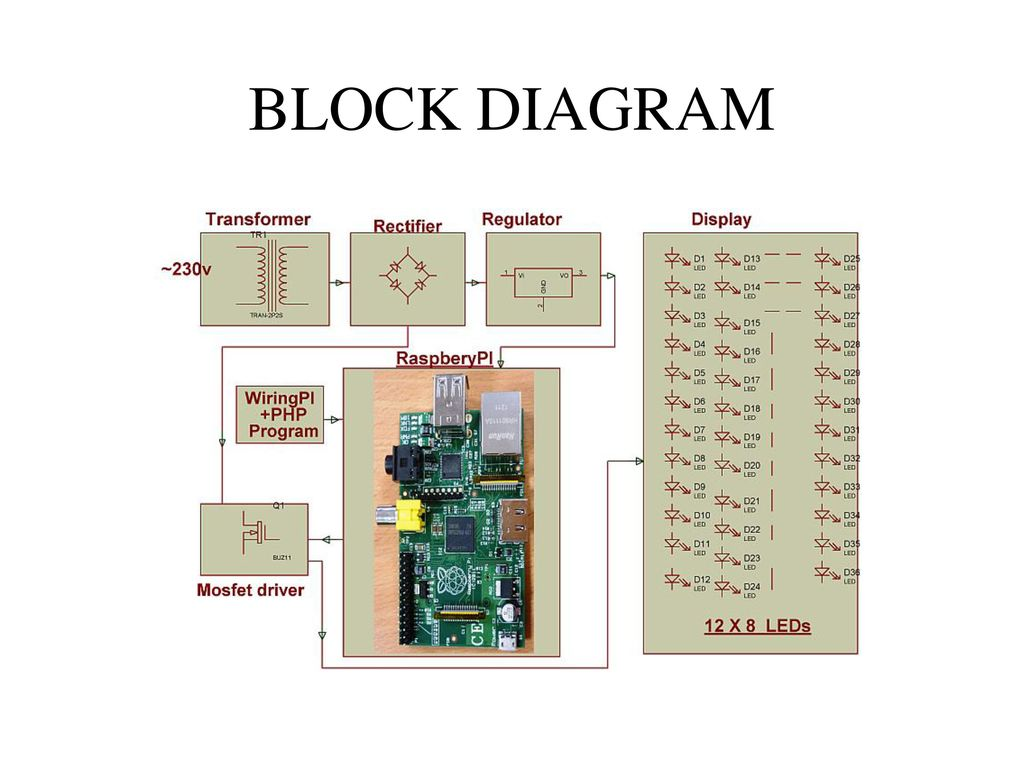 Raspberry Pi Based Auto Intensity Control Ppt Download B Block Diagram 3