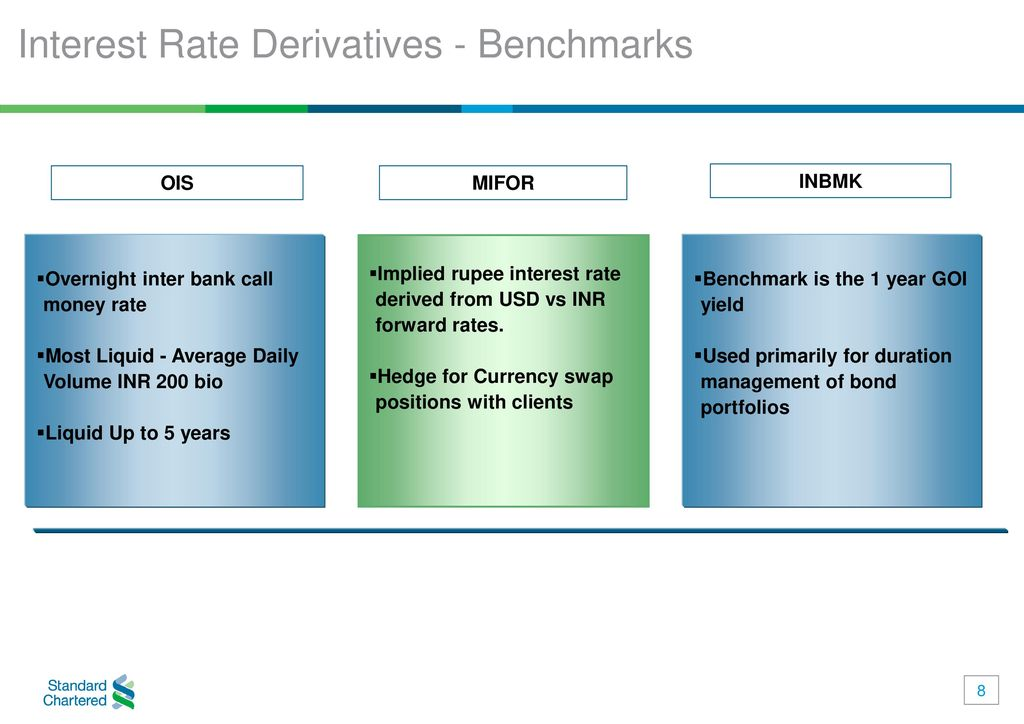 Interest Rate Derivatives Benchmarks
