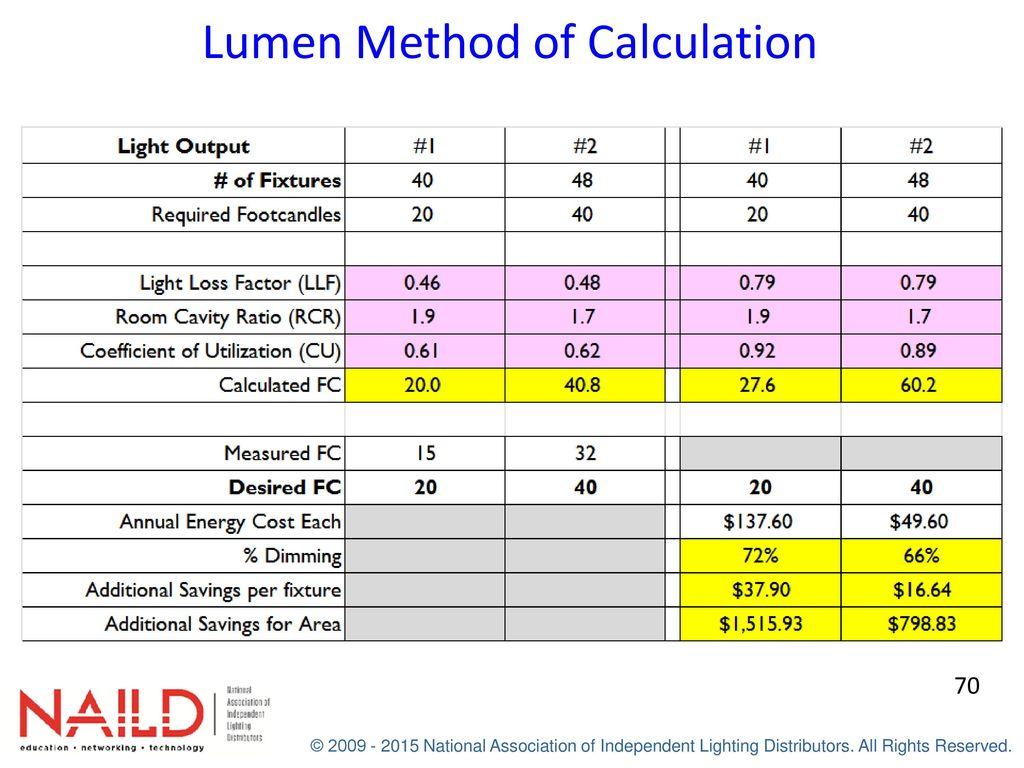 Applied Lighting – Industrial Coach's Workbook - ppt download