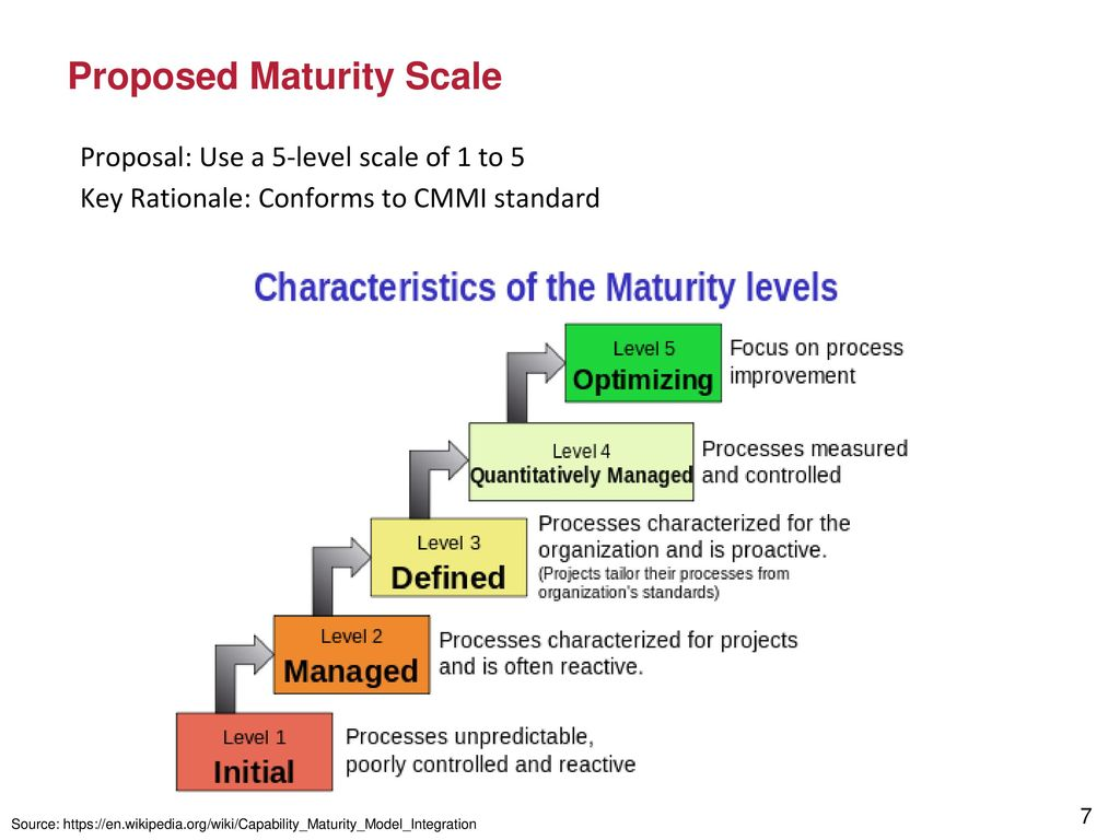 Thoughts On It Enterprise Architecture Maturity Models For The Ppt