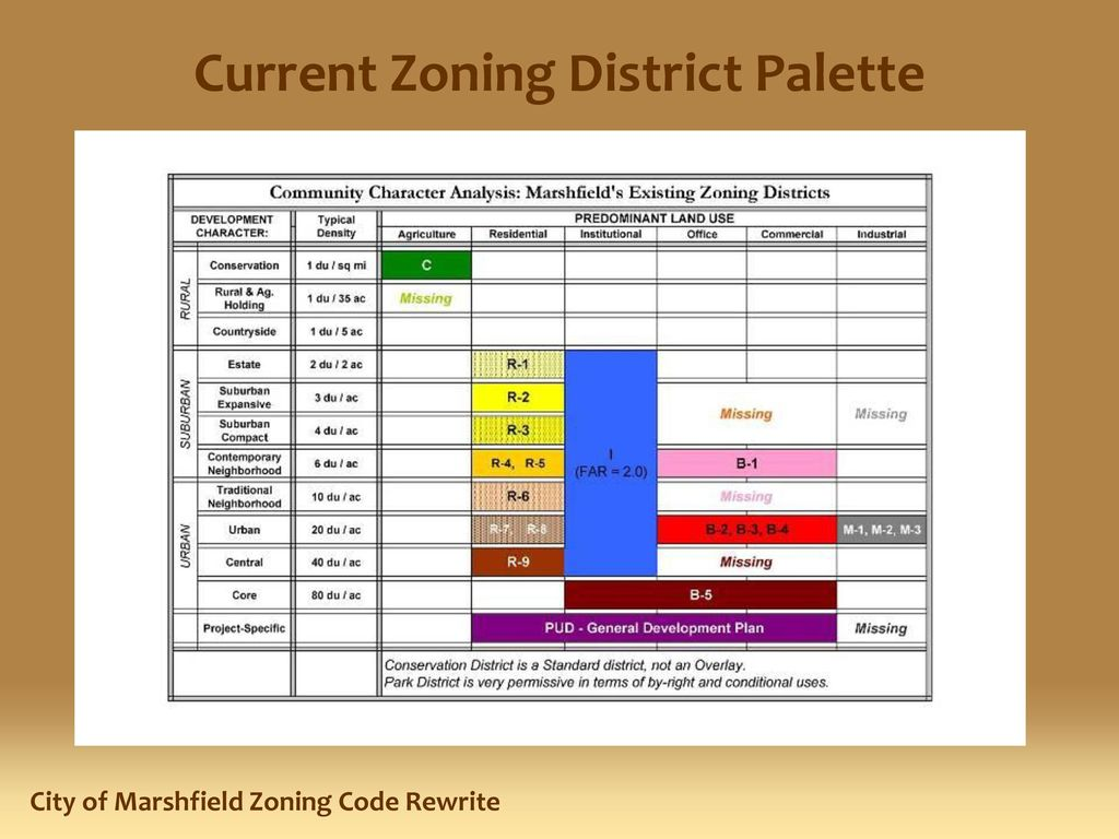 Presentation Preview Introductions Purpose for Zoning Code