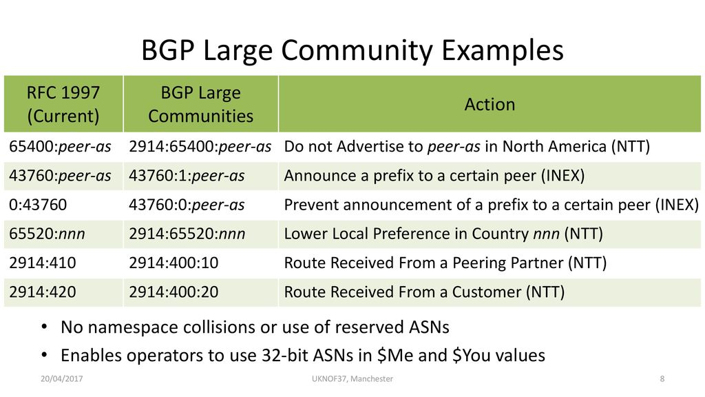 Large BGP Communities & Shutdown Communication  - ppt download