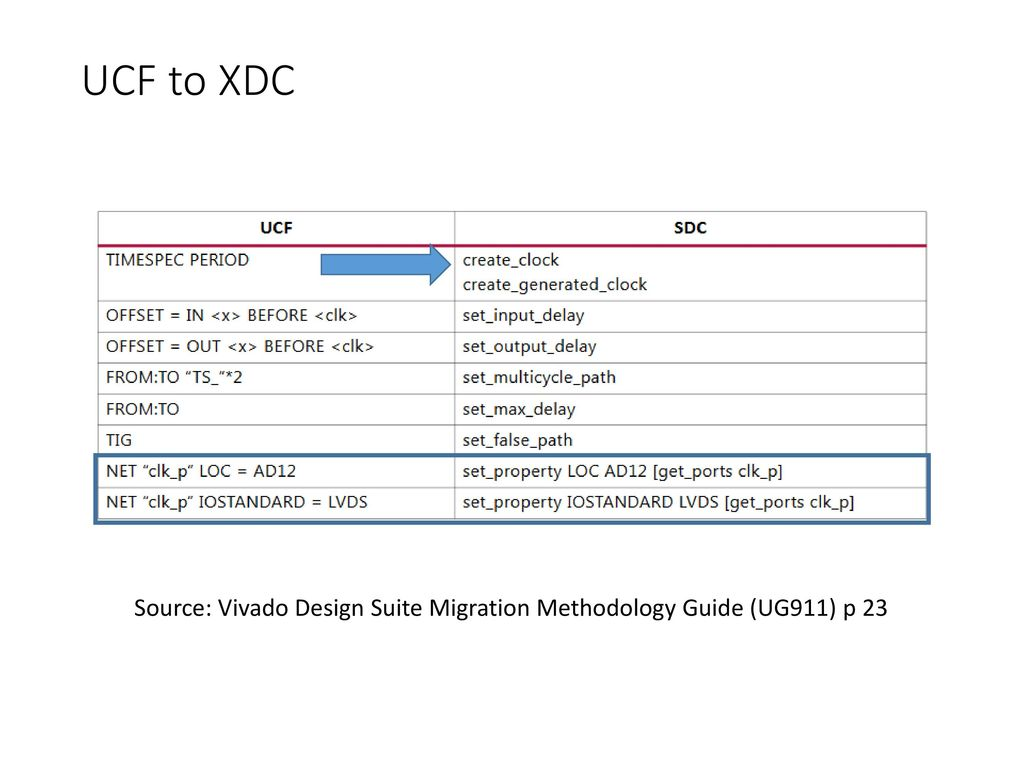 Introduction to Vivado Design Suite - ppt download